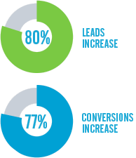 increases seen by marketing automation users